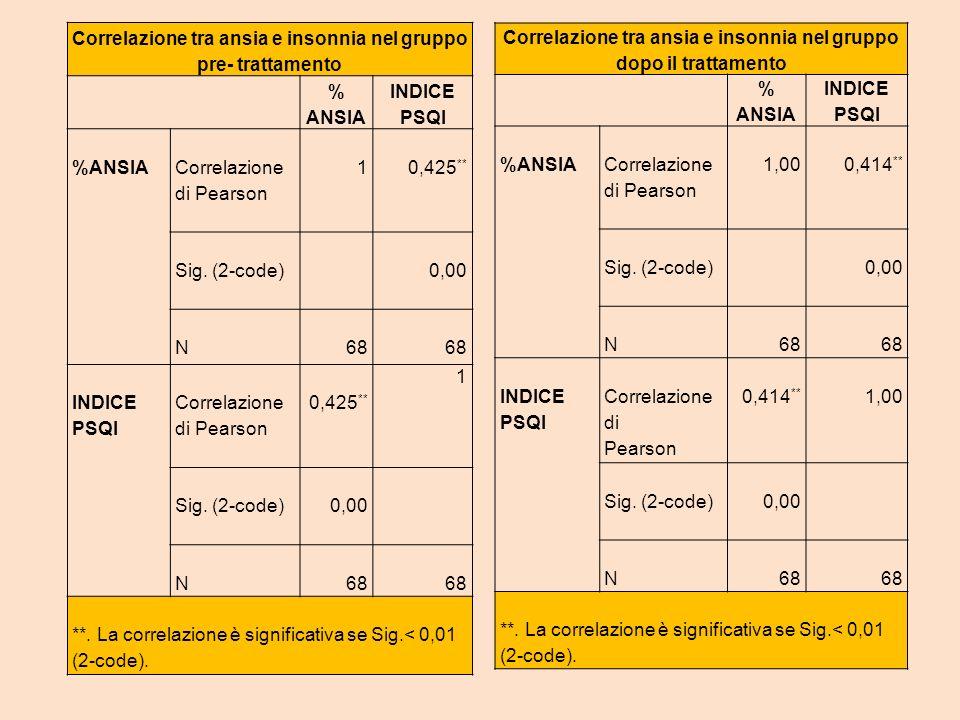 Correlazione tra ansia e insonnia nel gruppo pre- trattamento % ANSIA INDICE PSQI %ANSIA Correlazione di Pearson 10,425 ** Sig. (2-code) 0,00 N68 INDI
