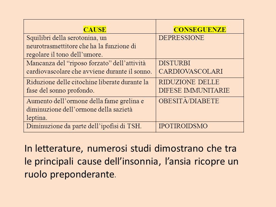 CAUSECONSEGUENZE Squilibri della serotonina, un neurotrasmettitore che ha la funzione di regolare il tono dellumore. DEPRESSIONE Mancanza del riposo f