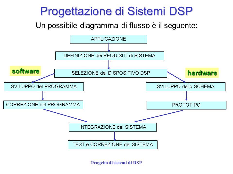 Progetto di sistemi di DSP APPLICAZIONE: da qui ci si muove per progettare APPLICAZIONE: da qui ci si muove per progettare DEFINIZIONE REQUISITI: e una fase cruciale, da cui dipendono tempi, efficacia e complessita del progetto DEFINIZIONE REQUISITI: e una fase cruciale, da cui dipendono tempi, efficacia e complessita del progetto SELEZIONE DISPOSITIVO: una fase importante anche per i costi delloggetto da progettare SELEZIONE DISPOSITIVO: una fase importante anche per i costi delloggetto da progettare SVILUPPO PROGRAMMA/SCHEMA: e la fase realizzativa del S/W e dellH/W SVILUPPO PROGRAMMA/SCHEMA: e la fase realizzativa del S/W e dellH/W CORREZIONE/PROTOTIPO: e la fase di emendamento di possibili bachi progettuali a livello S/W o H/W CORREZIONE/PROTOTIPO: e la fase di emendamento di possibili bachi progettuali a livello S/W o H/W INTEGRAZIONE: il S/W e lH/W vengono interfacciati a comporre loggetto con le funzioni richieste INTEGRAZIONE: il S/W e lH/W vengono interfacciati a comporre loggetto con le funzioni richieste TEST e DEBUGGING: verifica ed eventuale correzioni sul sistema integrato TEST e DEBUGGING: verifica ed eventuale correzioni sul sistema integrato