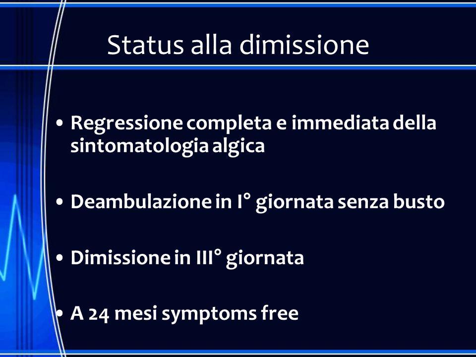Status alla dimissione Regressione completa e immediata della sintomatologia algica Deambulazione in I° giornata senza busto Dimissione in III° giorna