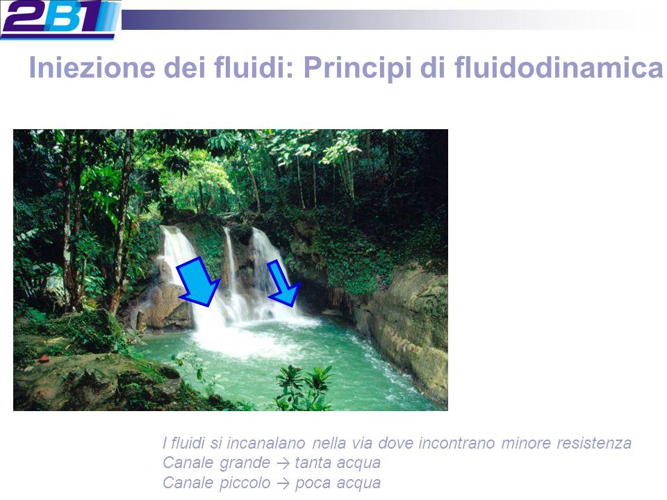 Iniezione dei fluidi: Principi di fluidodinamica I fluidi si incanalano nella via dove incontrano minore resistenza Canale grande tanta acqua Canale piccolo poca acqua