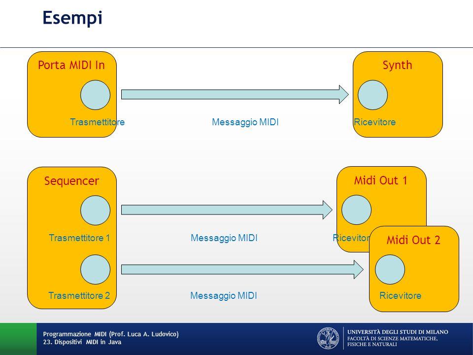 SynthPorta MIDI In Esempi Programmazione MIDI (Prof. Luca A. Ludovico) 23. Dispositivi MIDI in Java TrasmettitoreMessaggio MIDIRicevitore Midi Out 1 S
