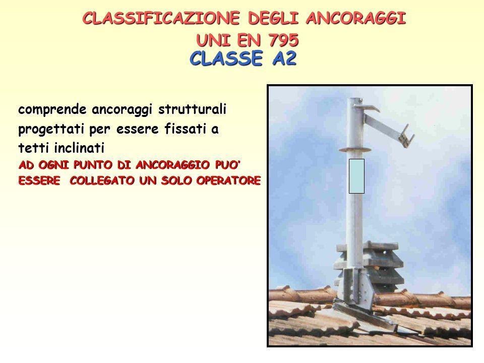 CLASSIFICAZIONE DEGLI ANCORAGGI UNI EN 795 CLASSE A2 CLASSE A2 comprende ancoraggi strutturali progettati per essere fissati a tetti inclinati AD OGNI