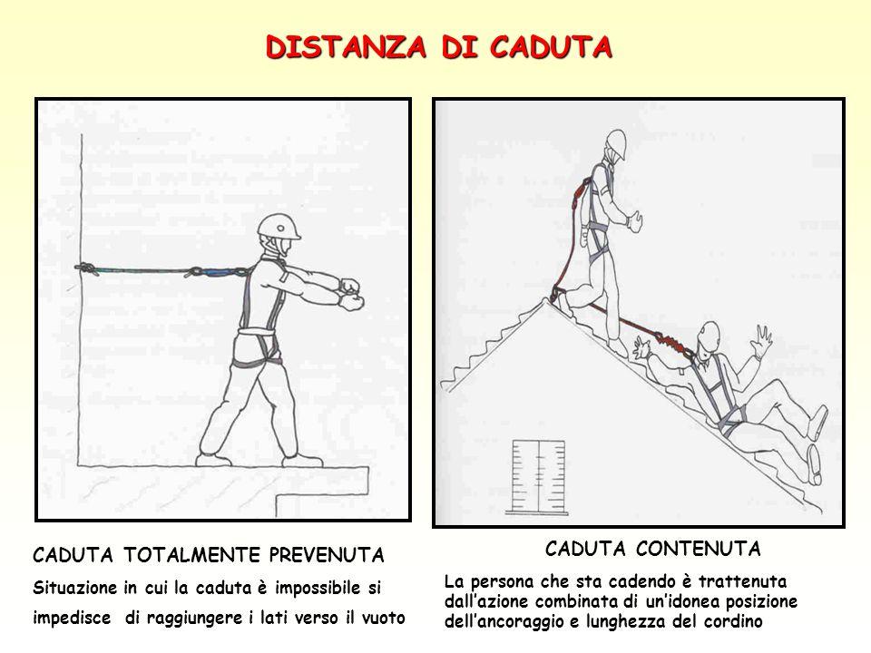 CADUTA TOTALMENTE PREVENUTA Situazione in cui la caduta è impossibile si impedisce di raggiungere i lati verso il vuoto CADUTA CONTENUTA La persona ch