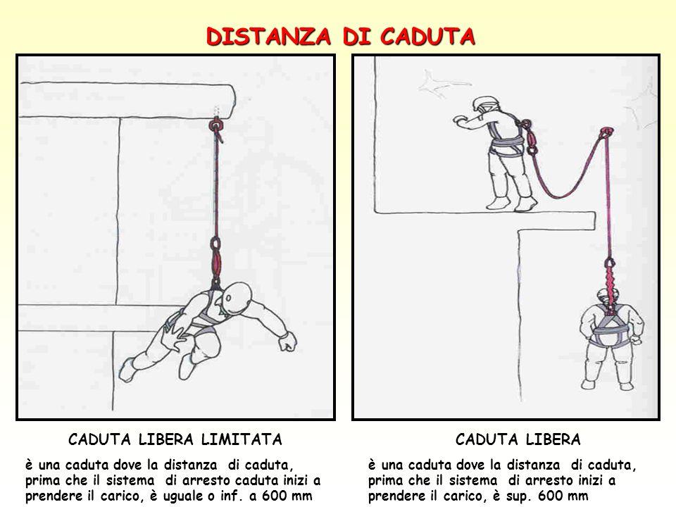 CADUTA LIBERA LIMITATA è una caduta dove la distanza di caduta, prima che il sistema di arresto caduta inizi a prendere il carico, è uguale o inf. a 6
