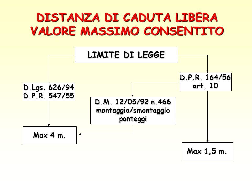 DISTANZA DI CADUTA LIBERA VALORE MASSIMO CONSENTITO LIMITE DI LEGGE D.Lgs. 626/94 D.P.R. 547/55 Max 4 m. Max 1,5 m. D.M. 12/05/92 n.466 montaggio/smon
