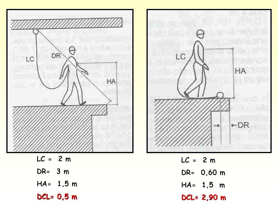 LC = 2 m DR= 3 m HA= 1,5 m DCL= 0,5 m LC = 2 m DR= 0,60 m HA= 1,5 m DCL= 2,90 m