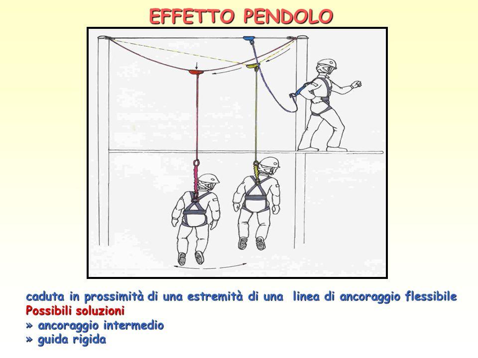 EFFETTO PENDOLO caduta in prossimità di una estremità di una linea di ancoraggio flessibile Possibili soluzioni » ancoraggio intermedio » guida rigida