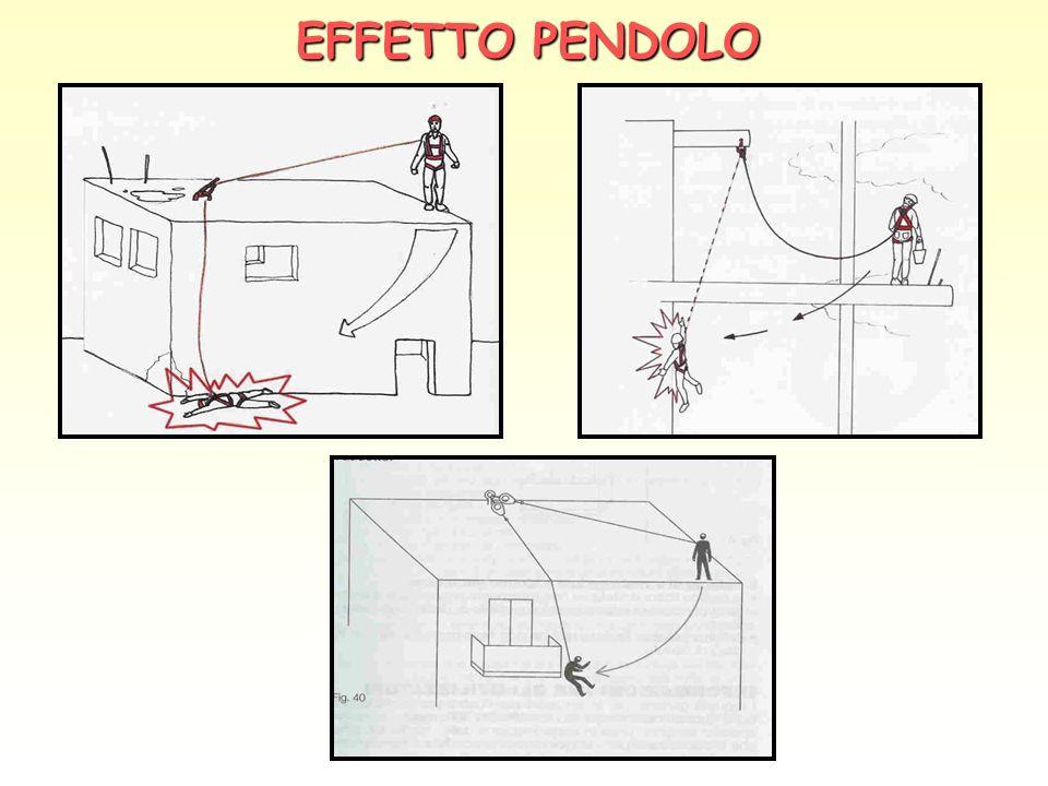 EFFETTO PENDOLO