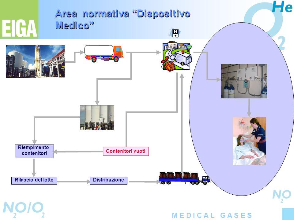 M E D I C A L G A S E S Rilascio del lotto Riempimento contenitori Distribuzione Contenitori vuoti Area normativa Dispositivo Medico