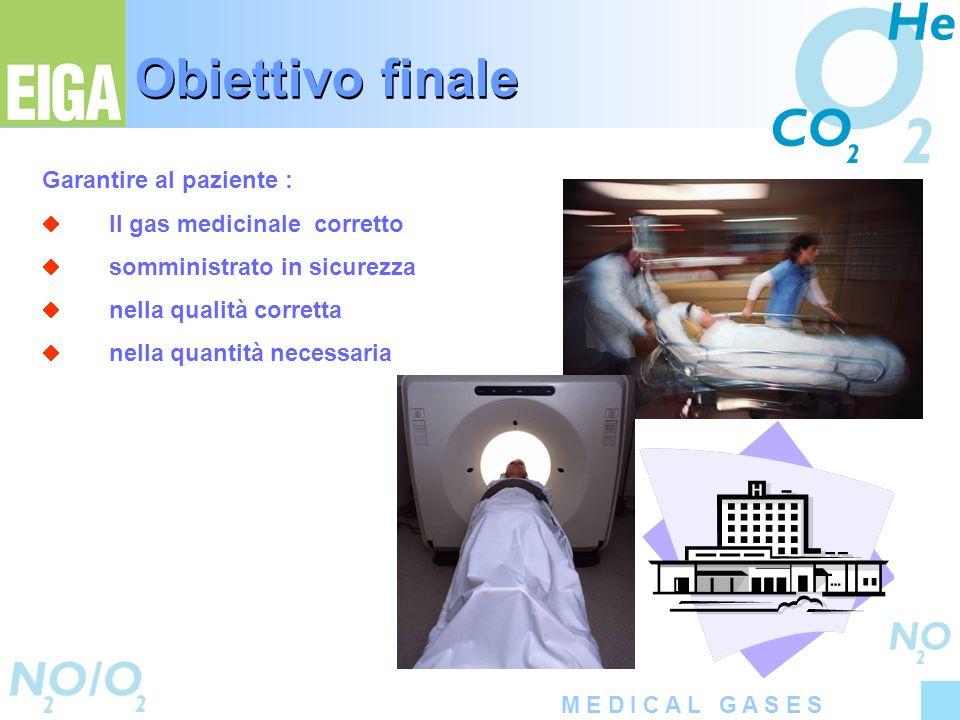 M E D I C A L G A S E S Obiettivo finale Garantire al paziente : Il gas medicinale corretto somministrato in sicurezza nella qualità corretta nella qu