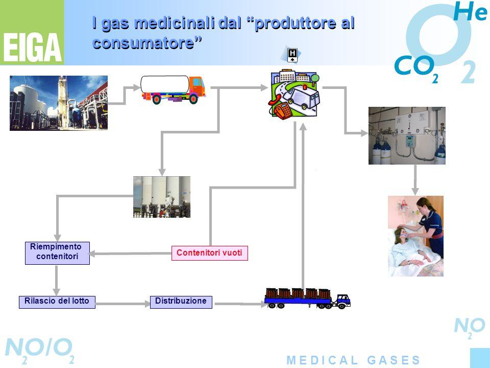 M E D I C A L G A S E S Rilascio del lotto Riempimento contenitori Distribuzione Contenitori vuoti I gas medicinali dal produttore al consumatore