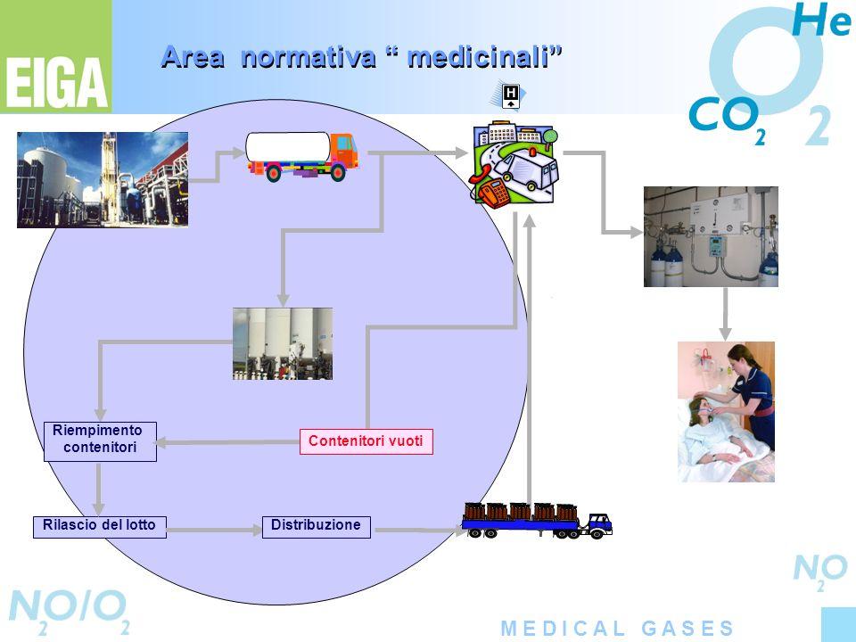 M E D I C A L G A S E S Rilascio del lotto Riempimento contenitori Distribuzione Contenitori vuoti Area normativa medicinali