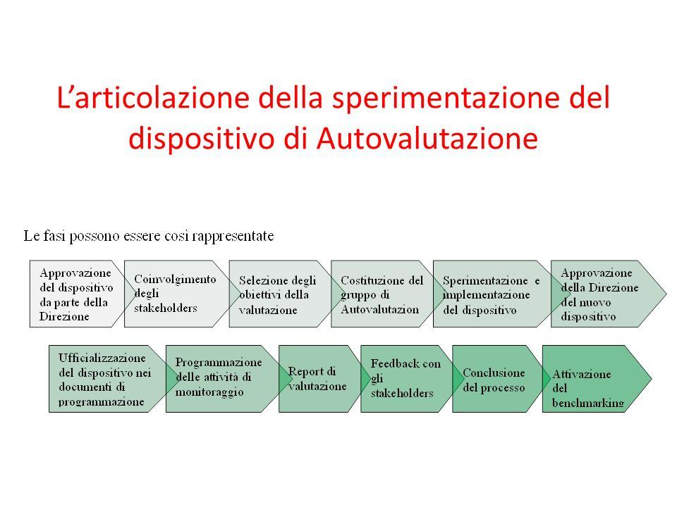 Larticolazione della sperimentazione del dispositivo di Autovalutazione