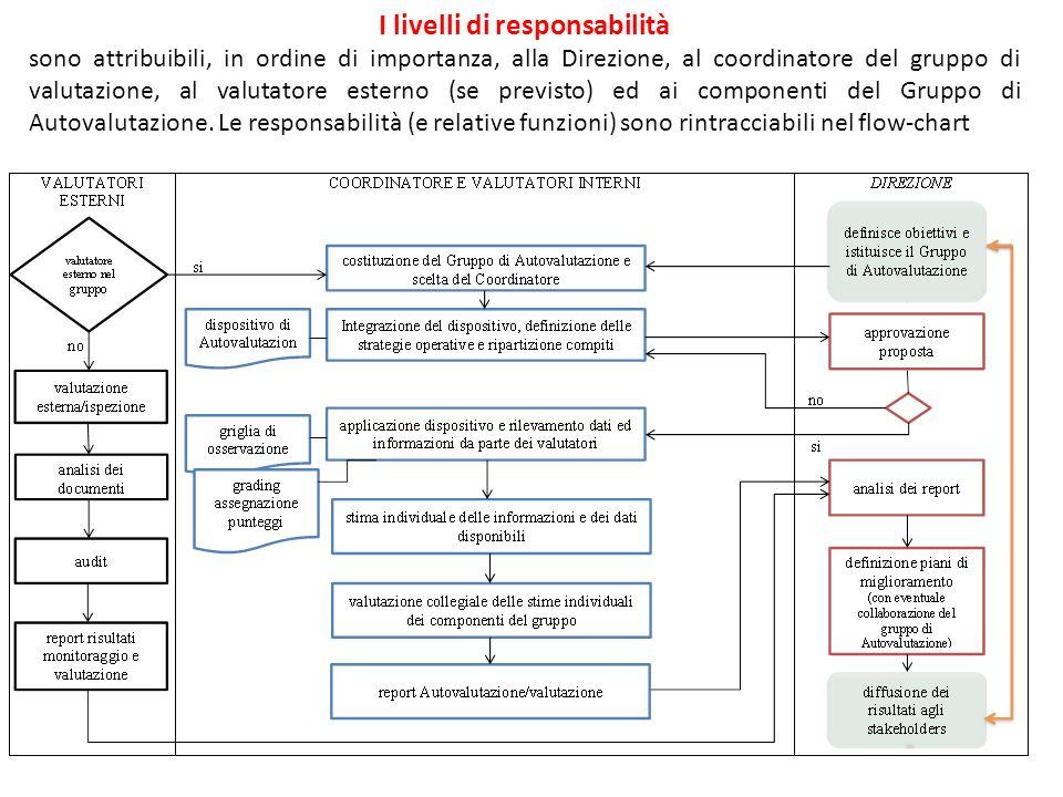 I livelli di responsabilità sono attribuibili, in ordine di importanza, alla Direzione, al coordinatore del gruppo di valutazione, al valutatore esterno (se previsto) ed ai componenti del Gruppo di Autovalutazione.