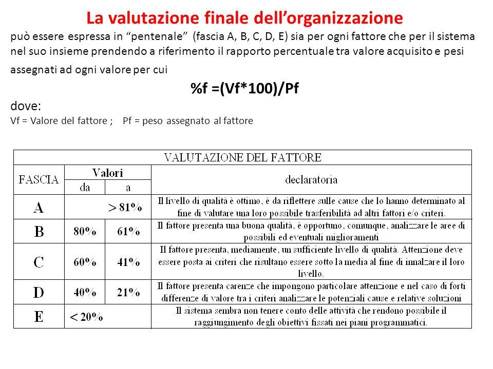 La valutazione finale dellorganizzazione può essere espressa in pentenale (fascia A, B, C, D, E) sia per ogni fattore che per il sistema nel suo insieme prendendo a riferimento il rapporto percentuale tra valore acquisito e pesi assegnati ad ogni valore per cui %f =(Vf*100)/Pf dove: Vf = Valore del fattore ; Pf = peso assegnato al fattore