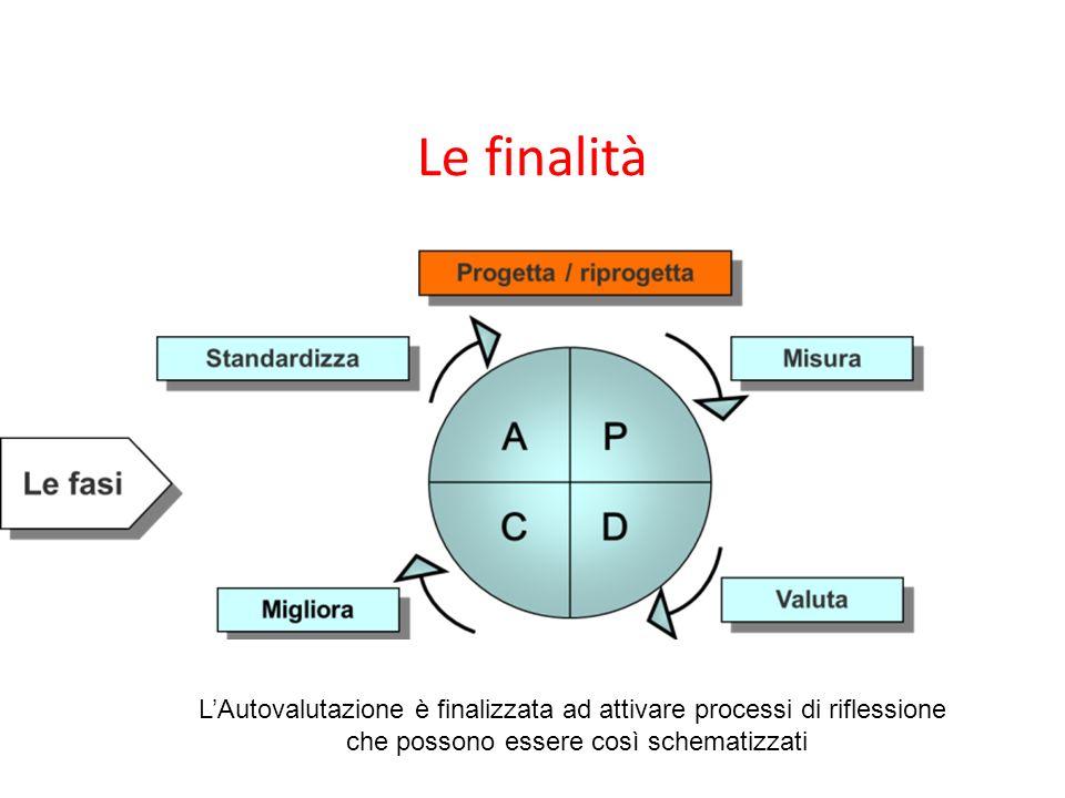 Le finalità LAutovalutazione è finalizzata ad attivare processi di riflessione che possono essere così schematizzati