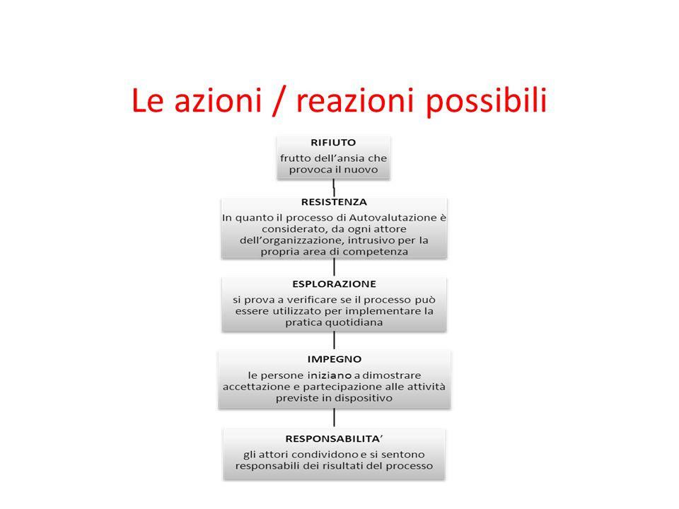 Le azioni / reazioni possibili
