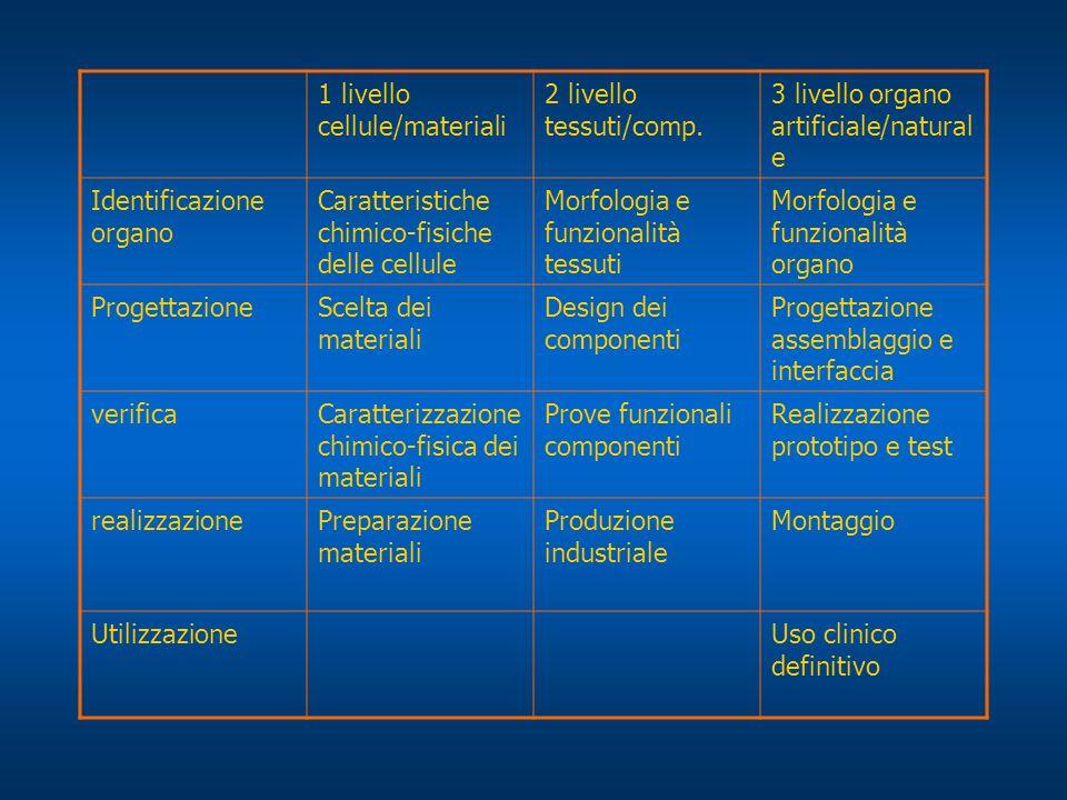 1 livello cellule/materiali 2 livello tessuti/comp. 3 livello organo artificiale/natural e Identificazione organo Caratteristiche chimico-fisiche dell