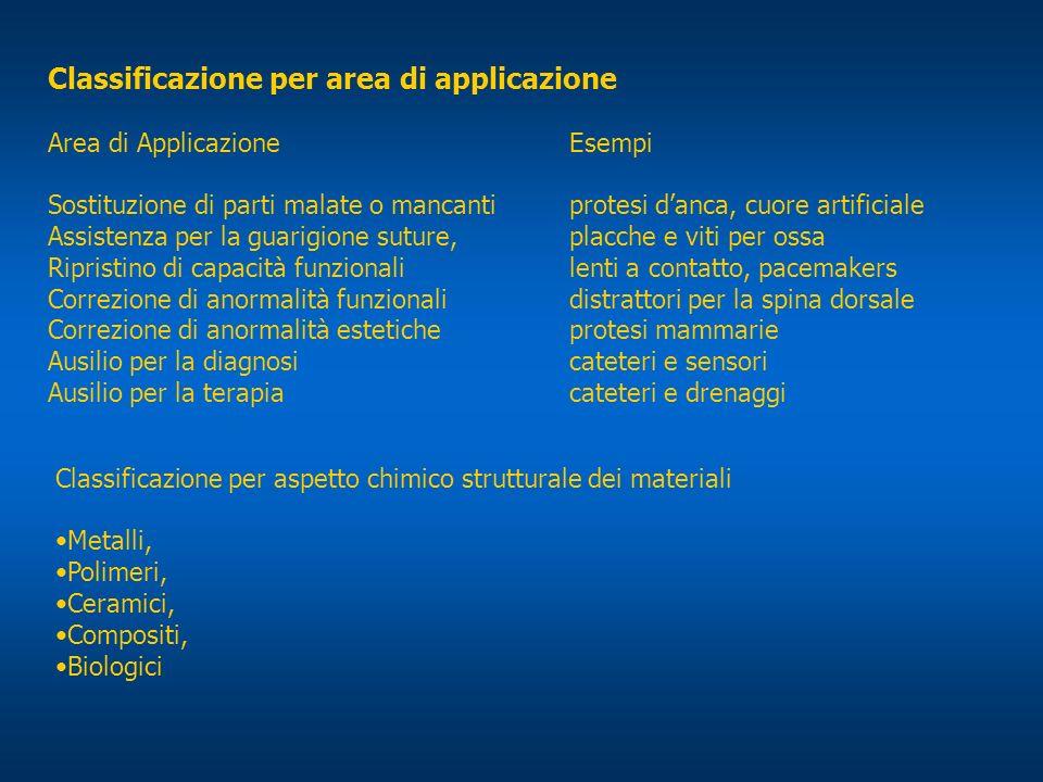 Classificazione per area di applicazione Area di ApplicazioneEsempi Sostituzione di parti malate o mancantiprotesi danca, cuore artificiale Assistenza