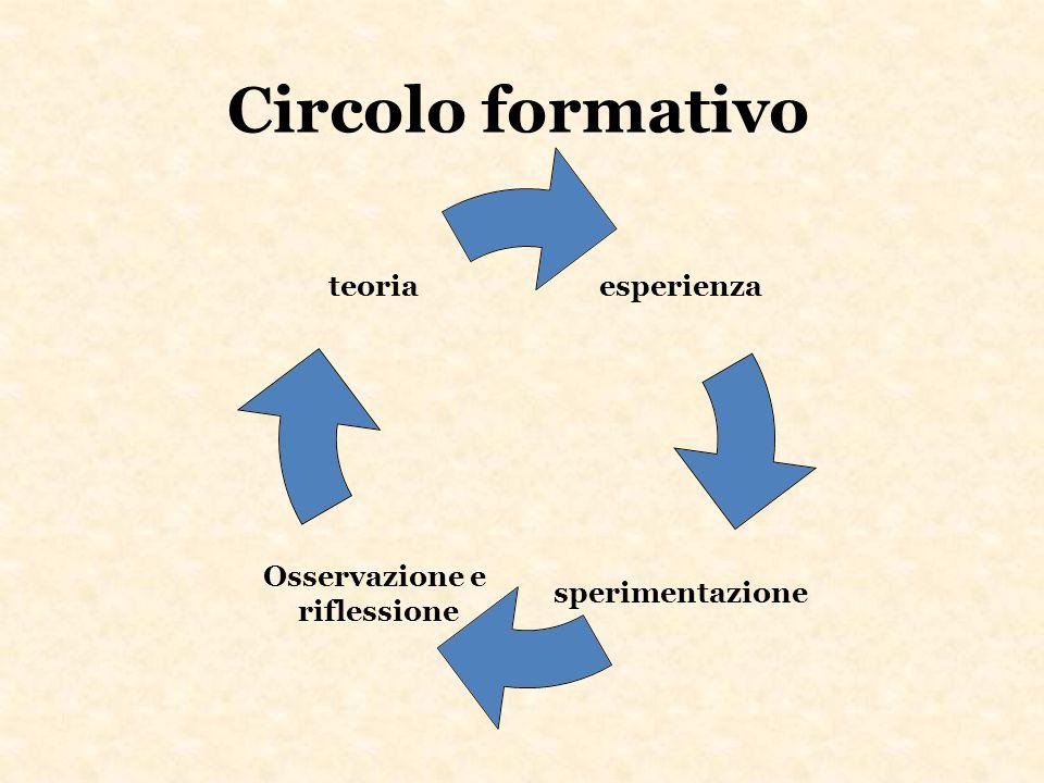 Circolo formativo esperienza sperimentazione Osservazione e riflessione teoria