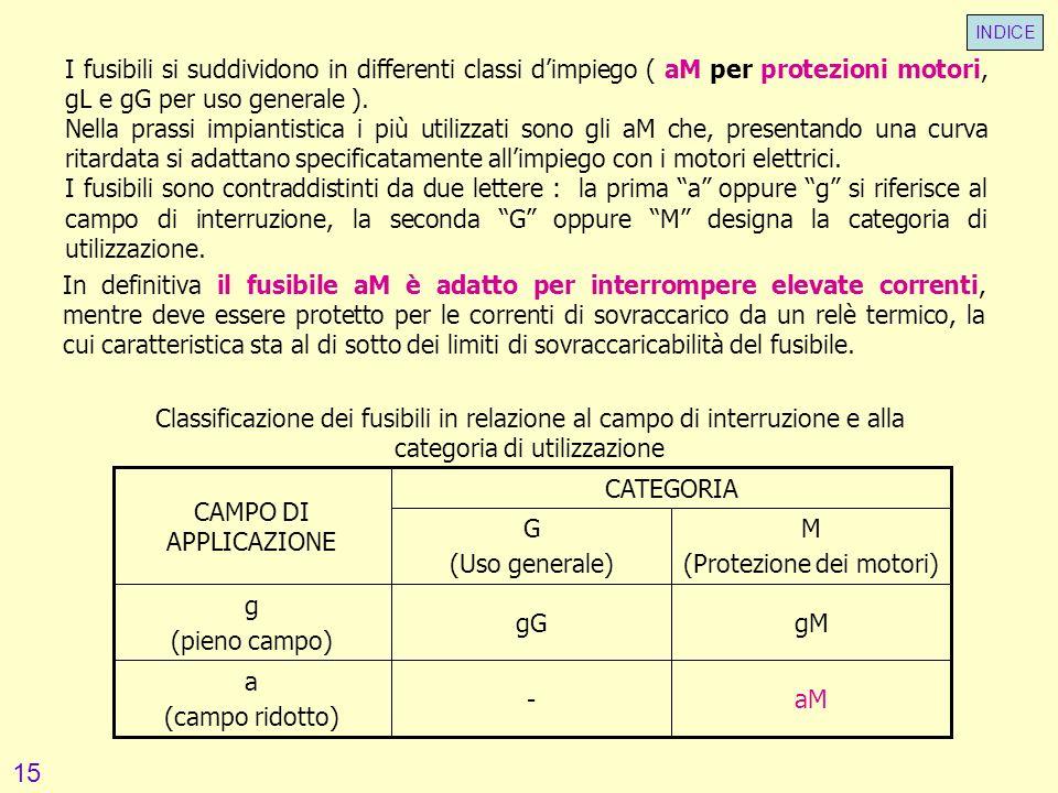aM- a (campo ridotto) gMgG g (pieno campo) M (Protezione dei motori) G (Uso generale) CATEGORIA CAMPO DI APPLICAZIONE Classificazione dei fusibili in