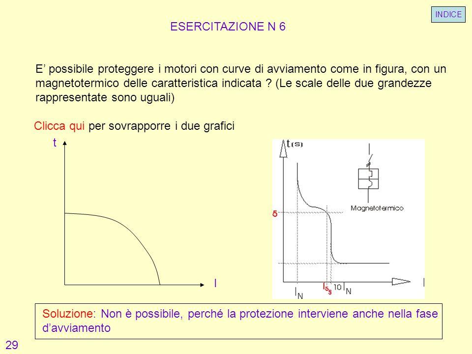ESERCITAZIONE N 6 E possibile proteggere i motori con curve di avviamento come in figura, con un magnetotermico delle caratteristica indicata ? (Le sc