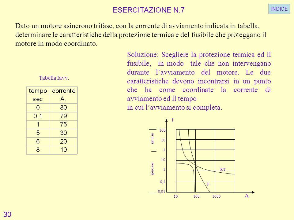 Tabella Iavv. t ESERCITAZIONE N.7 Dato un motore asincrono trifase, con la corrente di avviamento indicata in tabella, determinare le caratteristiche