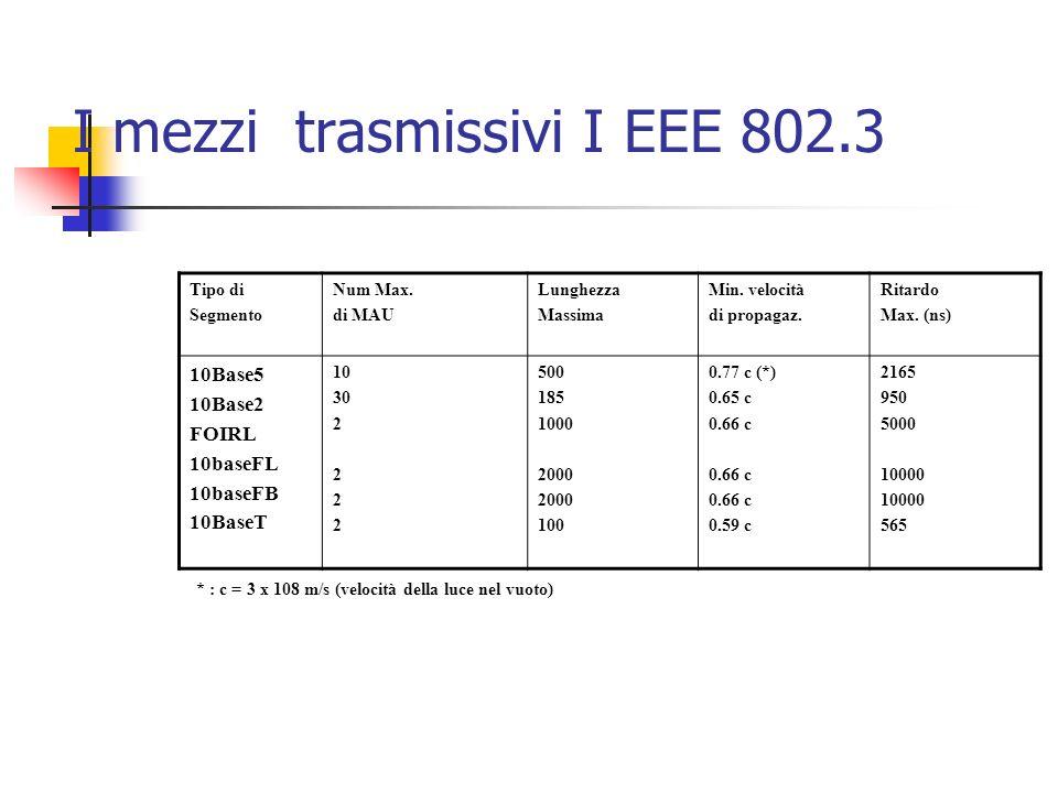 Caratteristiche del livello fisico 802.3 10 base2 I EEE 802.3 (CSMA/ CD).