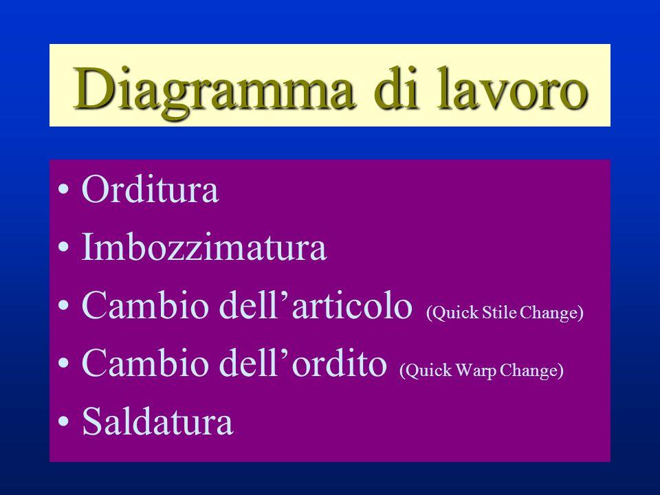 Diagramma di lavoro Orditura Imbozzimatura Cambio dellarticolo (Quick Stile Change) Cambio dellordito (Quick Warp Change) Saldatura