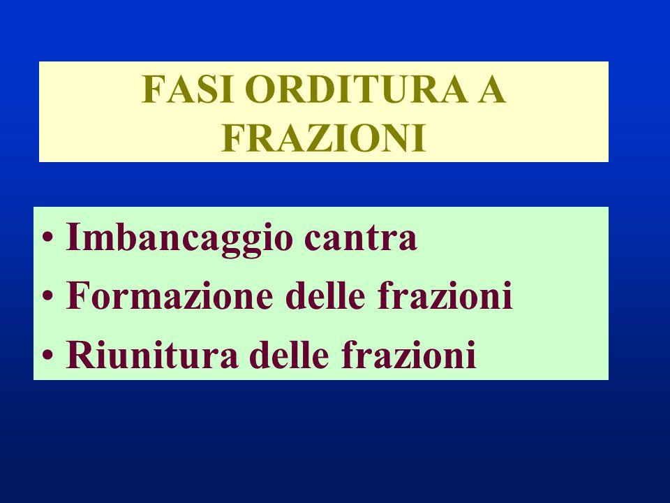 FASI ORDITURA A FRAZIONI Imbancaggio cantra Formazione delle frazioni Riunitura delle frazioni