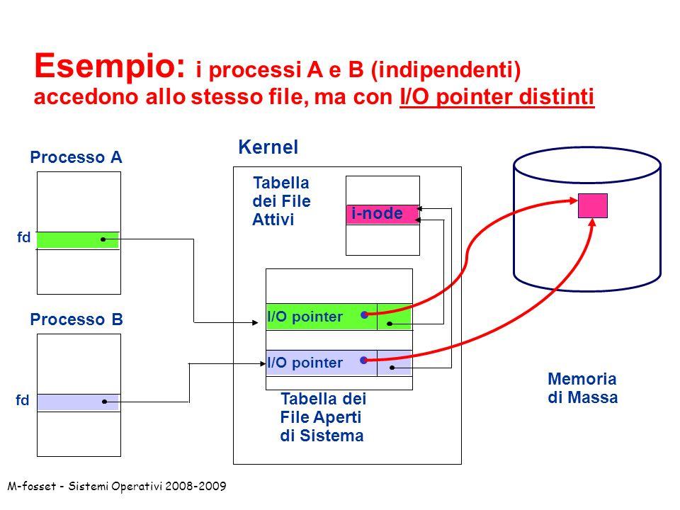M-fosset - Sistemi Operativi 2008-2009 Esempio: i processi A e B (indipendenti) accedono allo stesso file, ma con I/O pointer distinti Kernel Processo