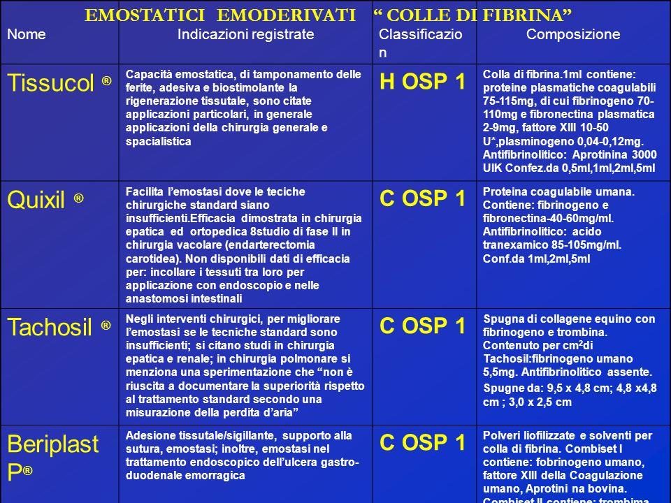 NomeIndicazioni registrateClassificazio n Composizione Tissucol ® Capacità emostatica, di tamponamento delle ferite, adesiva e biostimolante la rigene