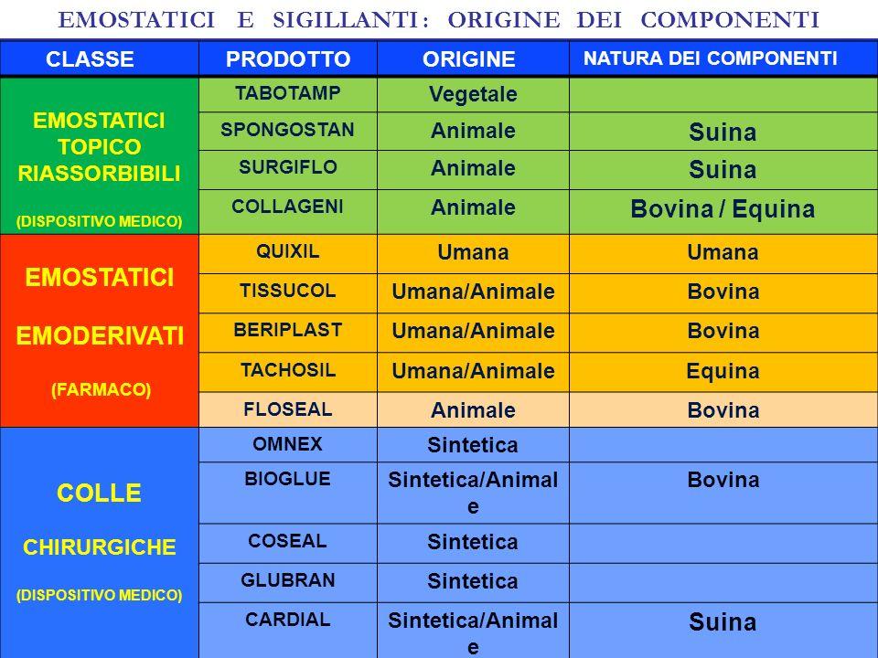 CLASSE PRODOTTO ORIGINE NATURA DEI COMPONENTI EMOSTATICI TOPICO RIASSORBIBILI (DISPOSITIVO MEDICO) TABOTAMP Vegetale SPONGOSTAN Animale Suina SURGIFLO