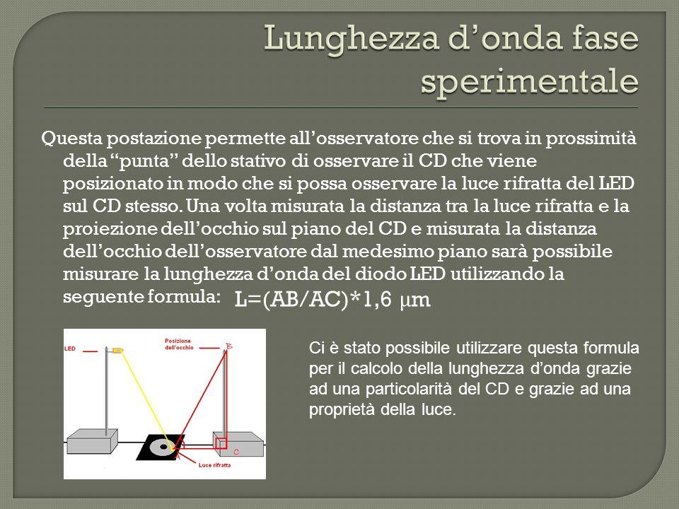 Questa postazione permette allosservatore che si trova in prossimità della punta dello stativo di osservare il CD che viene posizionato in modo che si possa osservare la luce rifratta del LED sul CD stesso.
