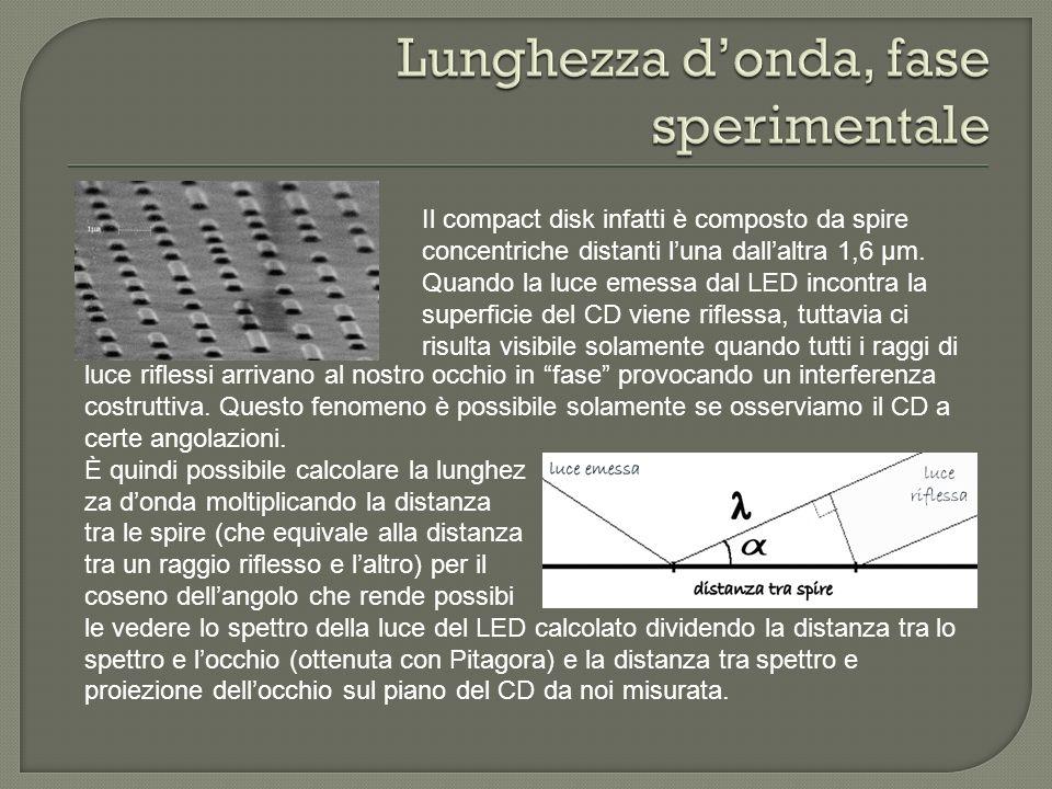 Il compact disk infatti è composto da spire concentriche distanti luna dallaltra 1,6 μm. Quando la luce emessa dal LED incontra la superficie del CD v
