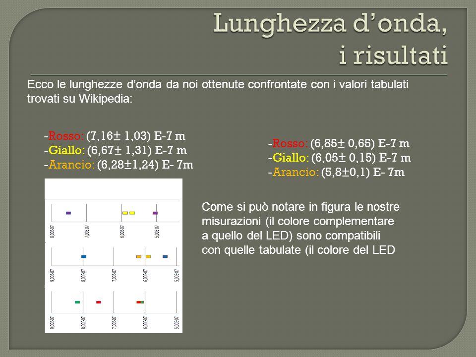 -Rosso: (7,16± 1,03) E-7 m -Giallo: (6,67± 1,31) E-7 m -Arancio: (6,28±1,24) E- 7m Ecco le lunghezze donda da noi ottenute confrontate con i valori tabulati trovati su Wikipedia: -Rosso: (6,85± 0,65) E-7 m -Giallo: (6,05± 0,15) E-7 m -Arancio: (5,8±0,1) E- 7m Come si può notare in figura le nostre misurazioni (il colore complementare a quello del LED) sono compatibili con quelle tabulate (il colore del LED