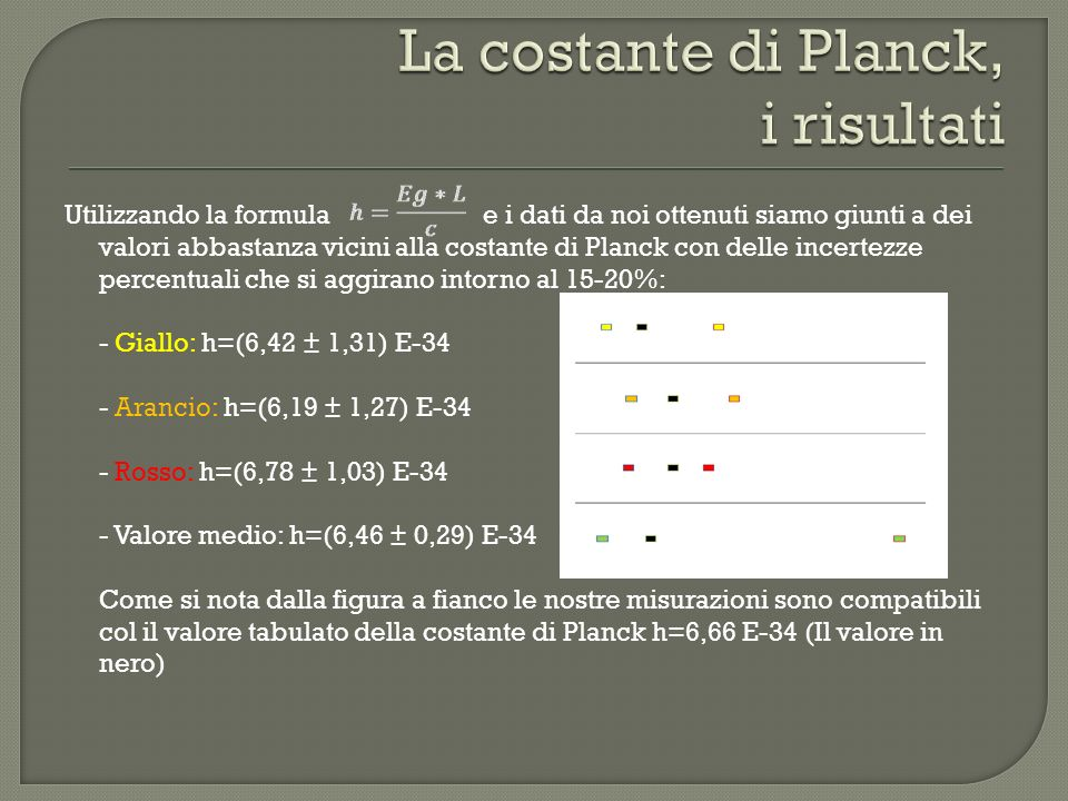 Utilizzando la formula e i dati da noi ottenuti siamo giunti a dei valori abbastanza vicini alla costante di Planck con delle incertezze percentuali che si aggirano intorno al 15-20%: - Giallo: h=(6,42 ± 1,31) E-34 - Arancio: h=(6,19 ± 1,27) E-34 - Rosso: h=(6,78 ± 1,03) E-34 - Valore medio: h=(6,46 ± 0,29) E-34 Come si nota dalla figura a fianco le nostre misurazioni sono compatibili col il valore tabulato della costante di Planck h=6,66 E-34 (Il valore in nero)
