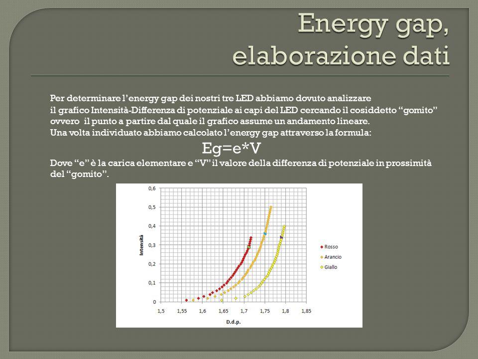 Per determinare lenergy gap dei nostri tre LED abbiamo dovuto analizzare il grafico Intensità-Differenza di potenziale ai capi del LED cercando il cosiddetto gomito ovvero il punto a partire dal quale il grafico assume un andamento lineare.