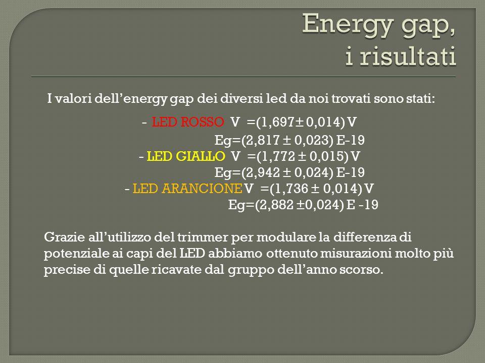 I valori dellenergy gap dei diversi led da noi trovati sono stati: - LED ROSSO V =(1,697± 0,014) V Eg=(2,817 ± 0,023) E-19 - LED GIALLO V =(1,772 ± 0,015) V Eg=(2,942 ± 0,024) E-19 - LED ARANCIONE V =(1,736 ± 0,014) V Eg=(2,882 ±0,024) E -19 Grazie allutilizzo del trimmer per modulare la differenza di potenziale ai capi del LED abbiamo ottenuto misurazioni molto più precise di quelle ricavate dal gruppo dellanno scorso.