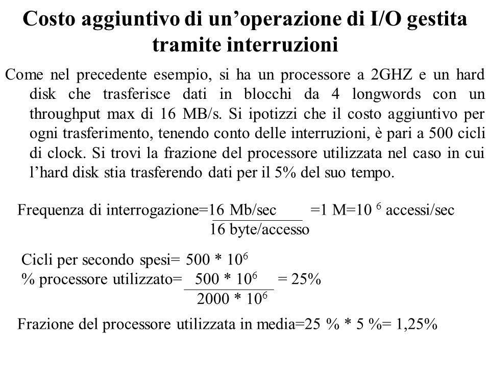 Costo aggiuntivo di unoperazione di I/O gestita tramite interruzioni Come nel precedente esempio, si ha un processore a 2GHZ e un hard disk che trasferisce dati in blocchi da 4 longwords con un throughput max di 16 MB/s.