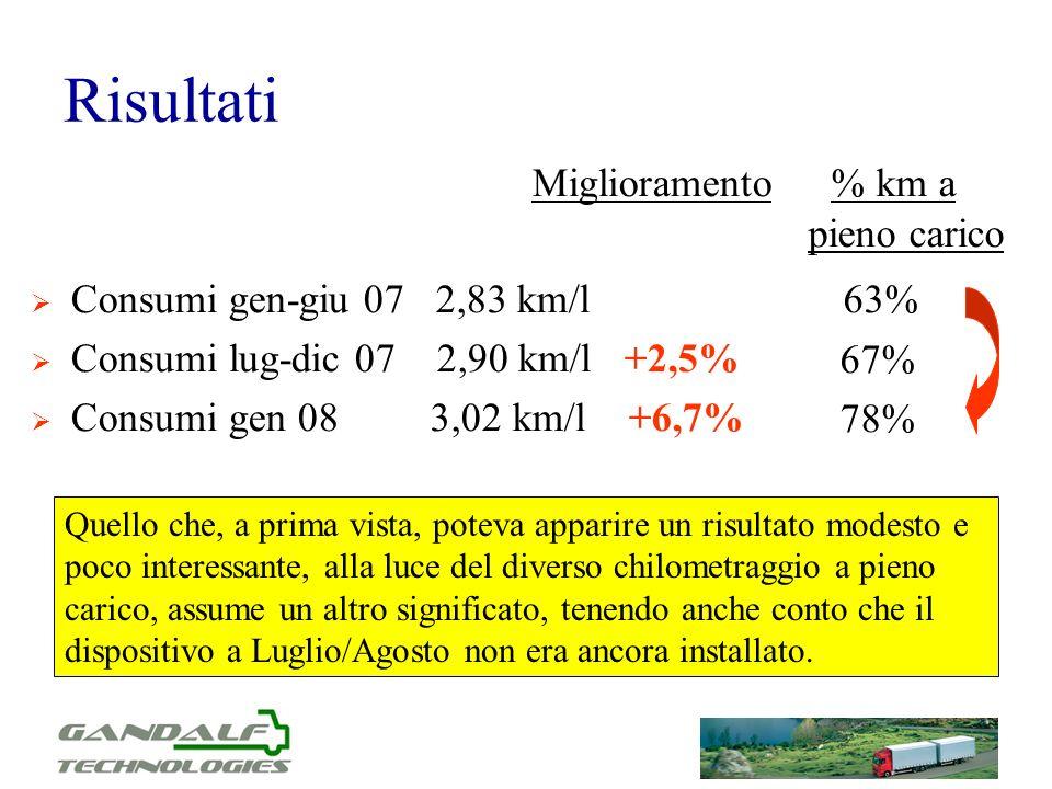 Risultati Miglioramento Consumi gen-giu 07 2,83 km/l Consumi lug-dic 07 2,90 km/l +2,5% Consumi gen 08 3,02 km/l +6,7% % km a pieno carico 63% 67% 78%