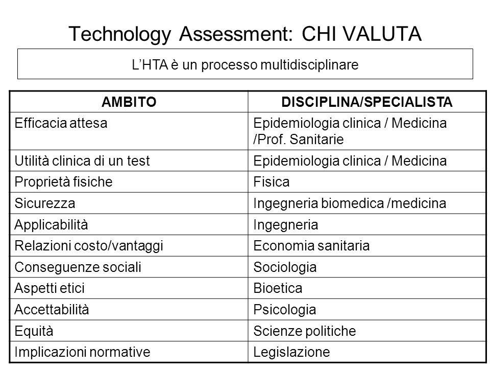 LHTA è un processo multidisciplinare Technology Assessment: CHI VALUTA AMBITODISCIPLINA/SPECIALISTA Efficacia attesaEpidemiologia clinica / Medicina /