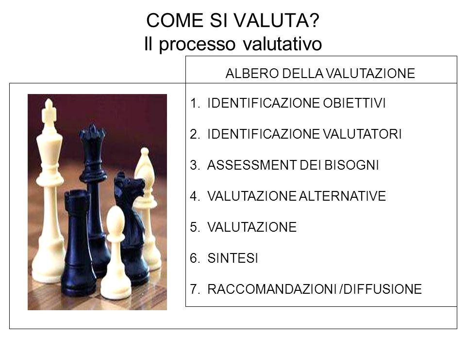 ALBERO DELLA VALUTAZIONE 1.IDENTIFICAZIONE OBIETTIVI 2.IDENTIFICAZIONE VALUTATORI 3.ASSESSMENT DEI BISOGNI 4.VALUTAZIONE ALTERNATIVE 5.VALUTAZIONE 6.S