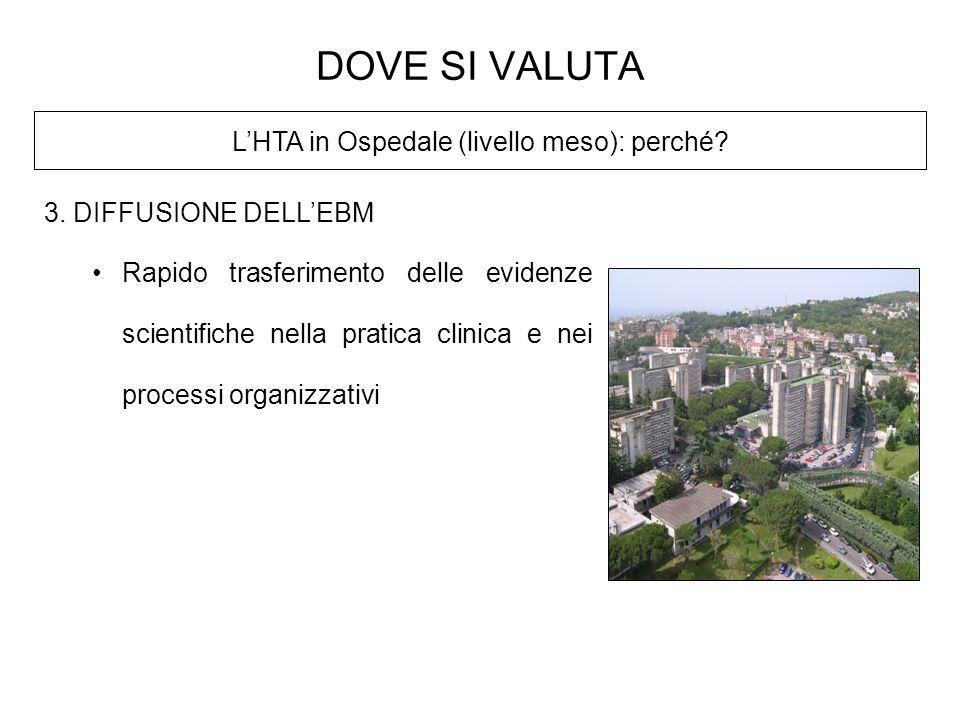 LHTA in Ospedale (livello meso): perché? DOVE SI VALUTA 3. DIFFUSIONE DELLEBM Rapido trasferimento delle evidenze scientifiche nella pratica clinica e