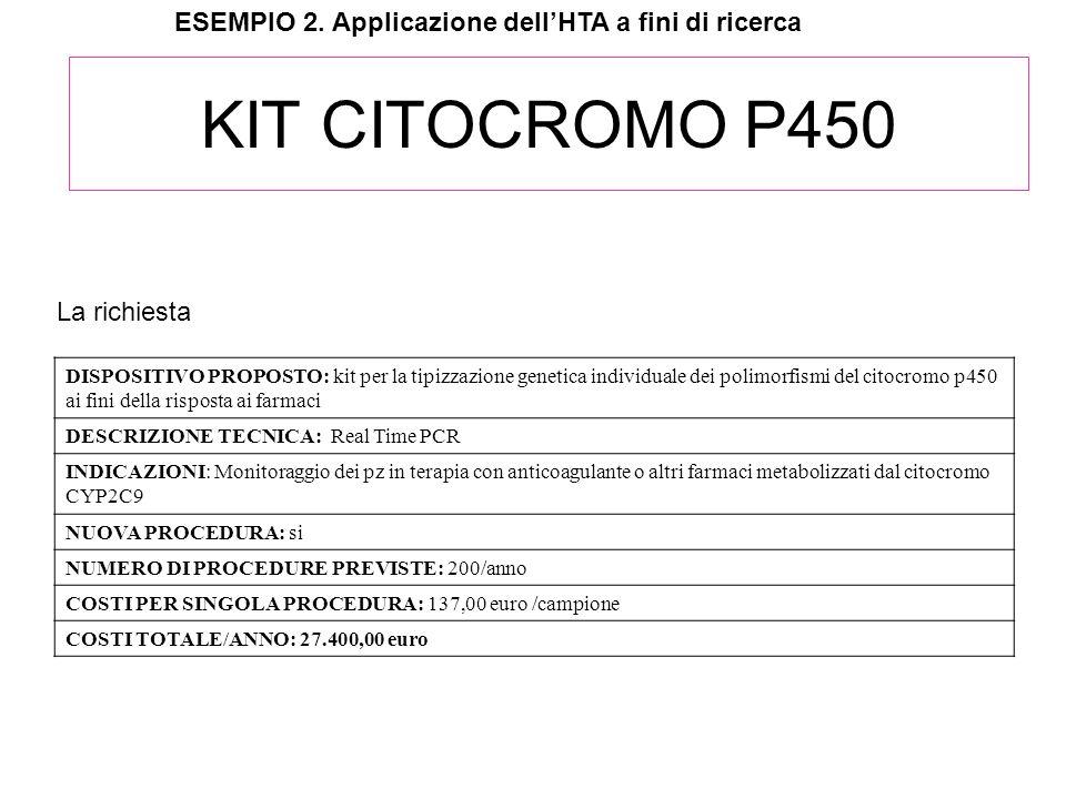 KIT CITOCROMO P450 ESEMPIO 2. Applicazione dellHTA a fini di ricerca DISPOSITIVO PROPOSTO: kit per la tipizzazione genetica individuale dei polimorfis