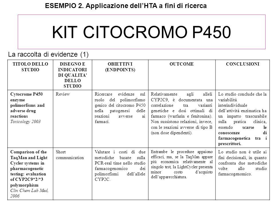 KIT CITOCROMO P450 TITOLO DELLO STUDIO DISEGNO E INDICATORI DI QUALITA DELLO STUDIO OBIETTIVI (ENDPOINTS) OUTCOMECONCLUSIONI Cytocrome P450 enzyme pol