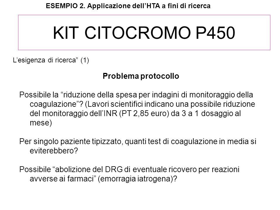 KIT CITOCROMO P450 Problema protocollo Possibile la riduzione della spesa per indagini di monitoraggio della coagulazione? (Lavori scientifici indican