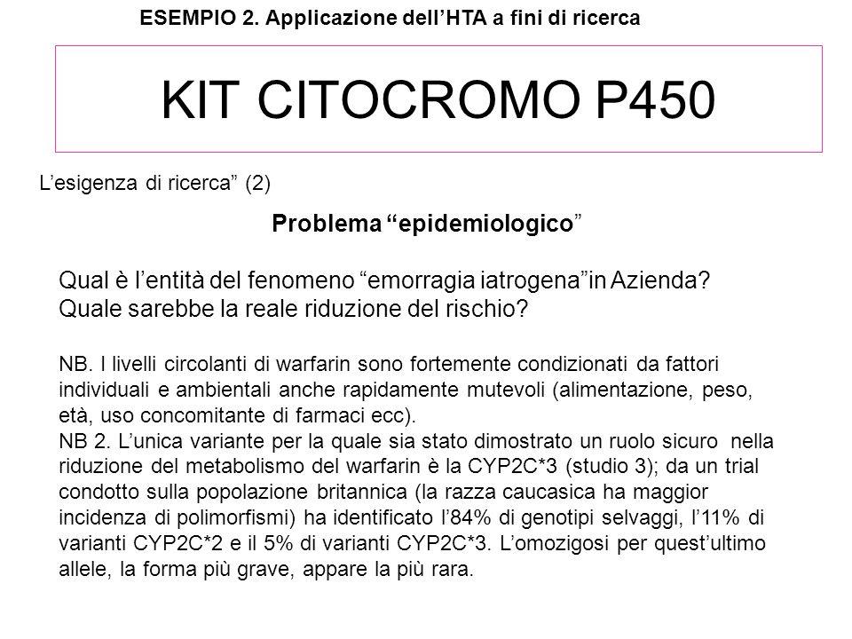 KIT CITOCROMO P450 Problema epidemiologico Qual è lentità del fenomeno emorragia iatrogenain Azienda? Quale sarebbe la reale riduzione del rischio? NB