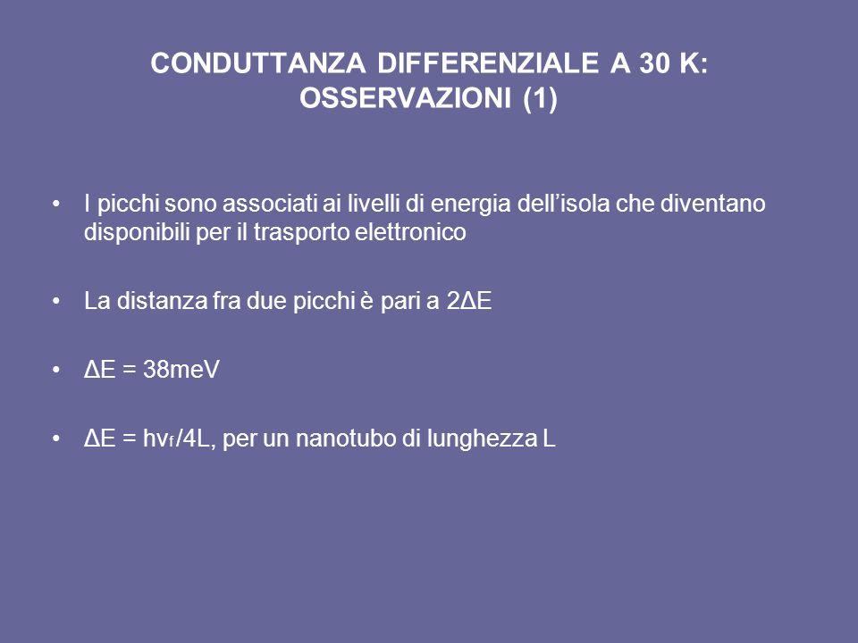 CONDUTTANZA DIFFERENZIALE A 30 K: OSSERVAZIONI (1) I picchi sono associati ai livelli di energia dellisola che diventano disponibili per il trasporto